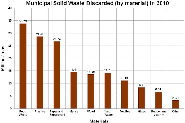 Municipal Solid Waste Discarded (by material) in 2010