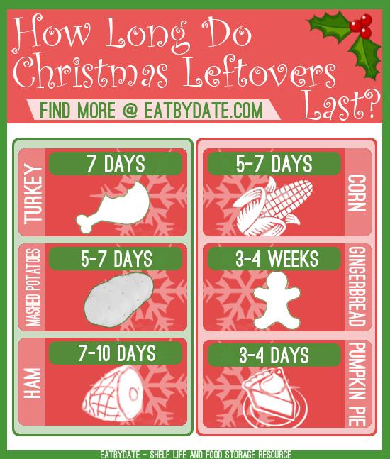 How Many Days Left For Christmas.How Long Do Christmas Leftovers Last Shelf Life Storage Exp